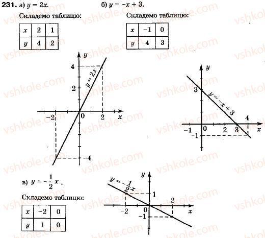 гдз 7 класс алгебре василь кравчук галина янченко