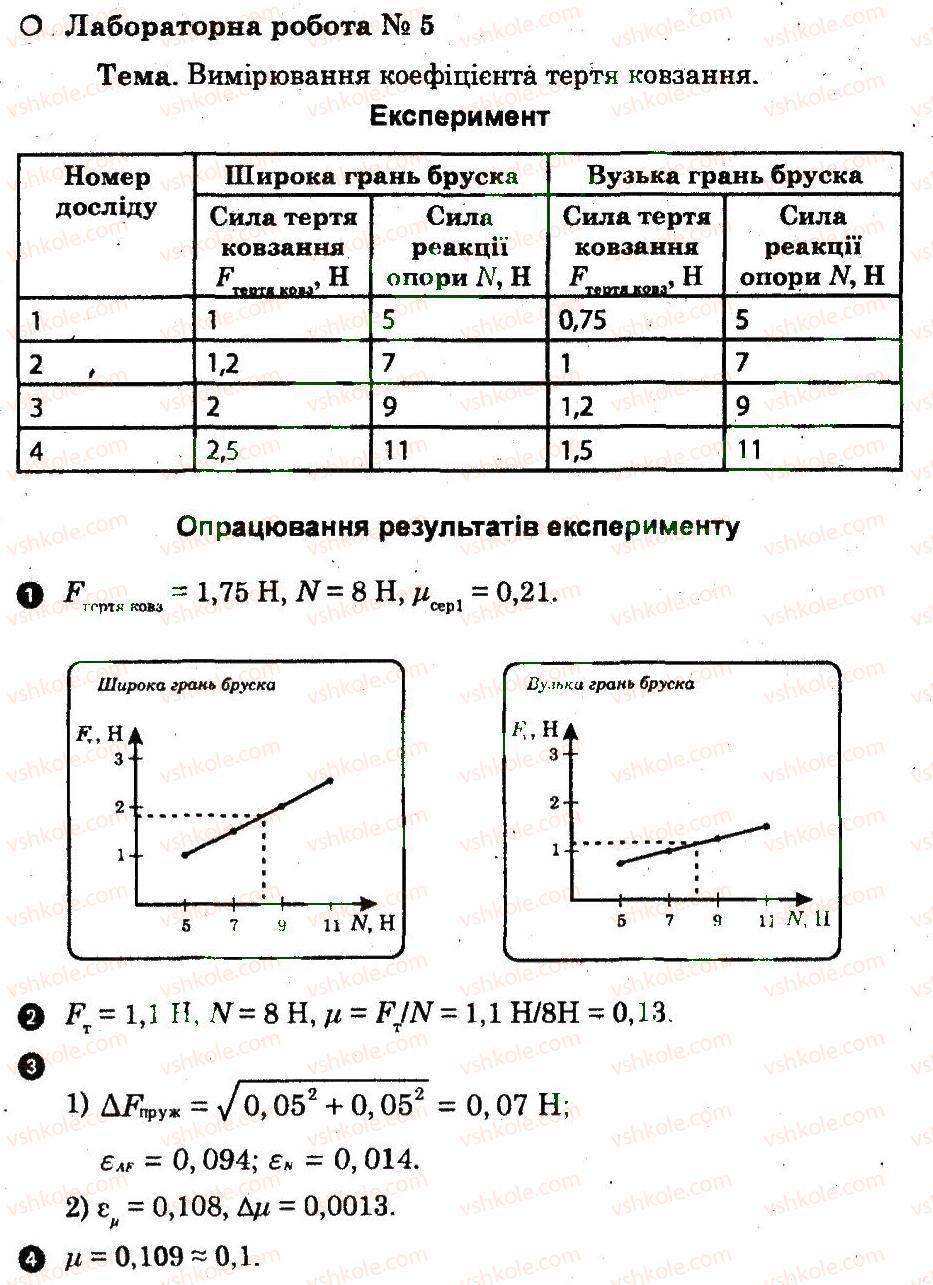 Гдз з фізики лабораторних