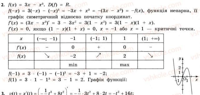 Бевз 11 клас стандарту гдз математика рівень гдз з